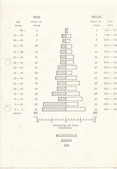 W0275 Age Analysis chart - 1851 census