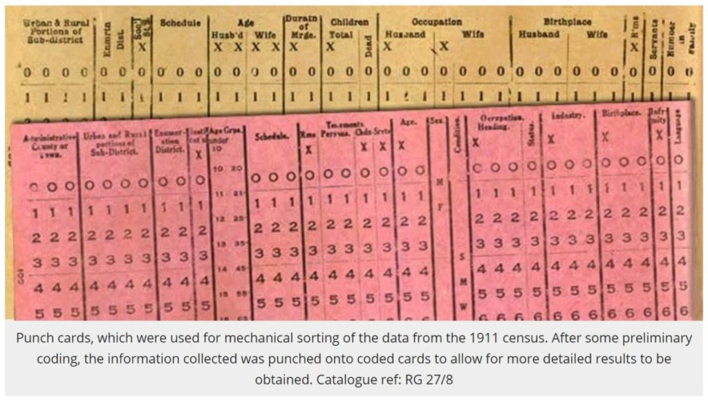 National Archives - punch cards from the 1911 census